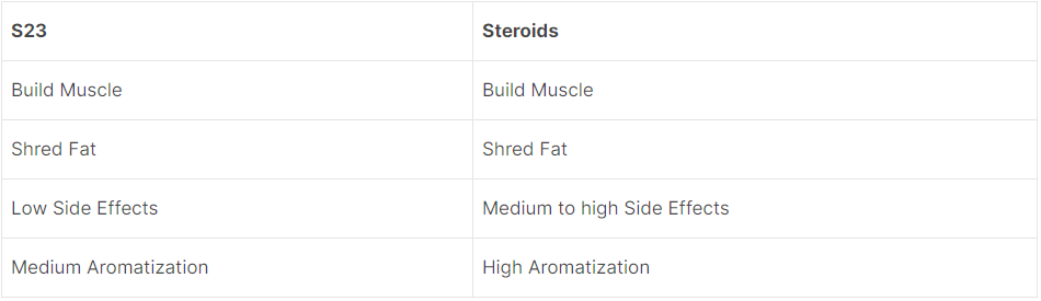 S23 Vs Steroids