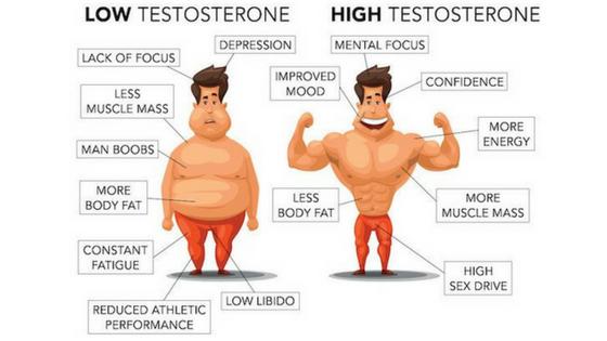 Testosterone suppression