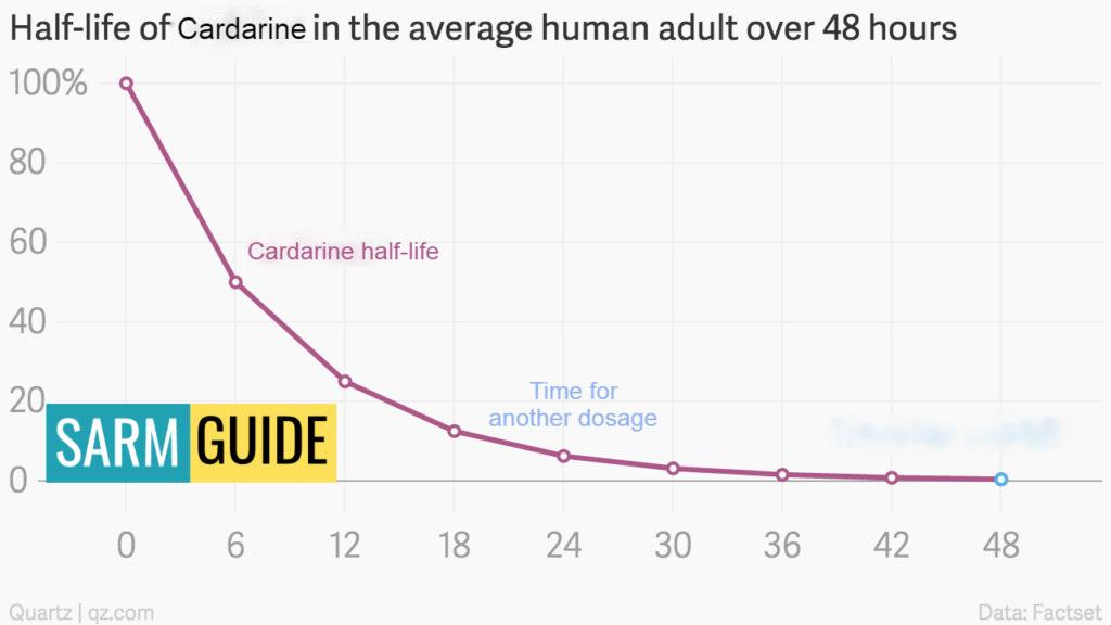 cardarine half-life