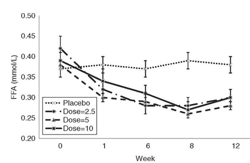 Cardarine fat loss