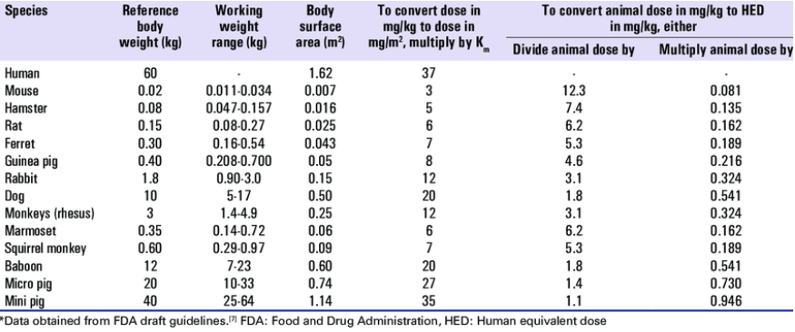 human dosage calculation